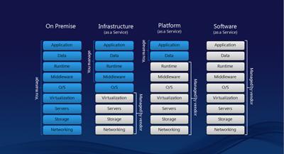 Perbandingan level atau stack antara penyedia dengan pengguna layanan cloud