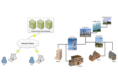 http://itmove.files.wordpress.com/2011/06/ilustrasi-cloud2-g1.jpg?w=490