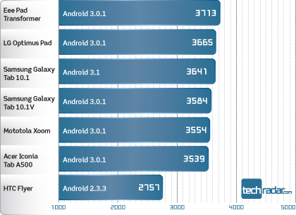 Techradar.com benchmark